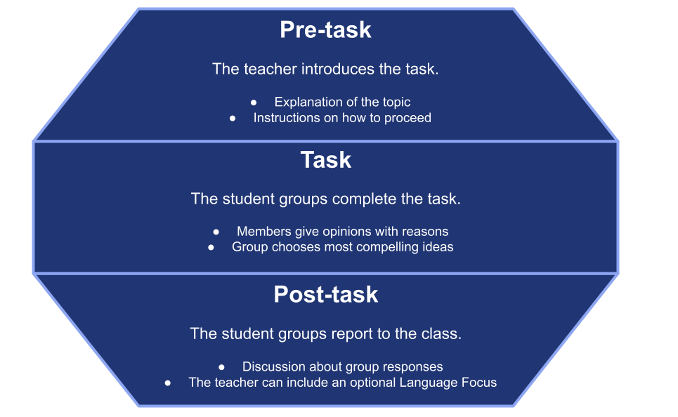 TBL Framework TESOL Advantage Task-based Learning Framework       Pre-task  The teacher introduces the task.  o   Explanation of the topic  o   Instructions on how to proceed      Task  The student groups complete the task.  o   Members give opinions with reasons  o   Group chooses most compelling ideas      Post-task  The student groups report to the class.  o   Discussion about group responses  o   The teacher can include an optional Language Focus