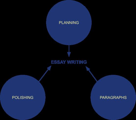 ELS Essay Writing Planning, Paragraphs, and Polishing